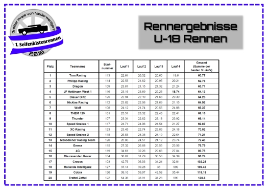 Rennergebnisse_U18